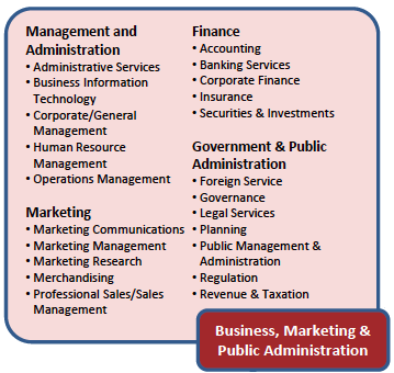 business-marketing-cluster